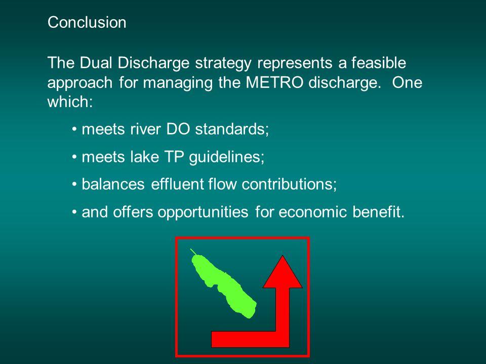 METRO Tributaries Return Flow with Hypolimnetic Discharge after Doerr et al. 1996