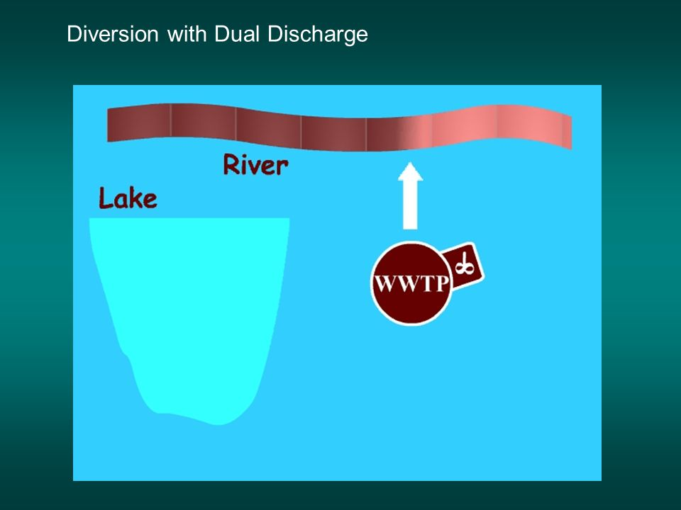 Conclusion The Dual Discharge strategy represents a feasible approach for managing the METRO discharge.
