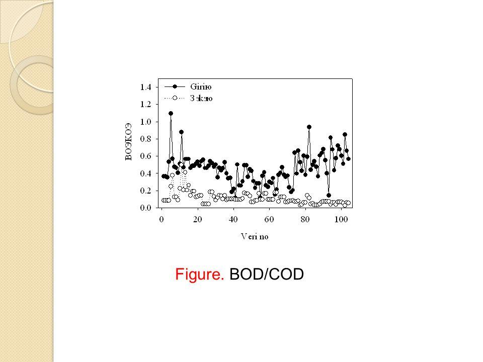 Figure. BOD/COD