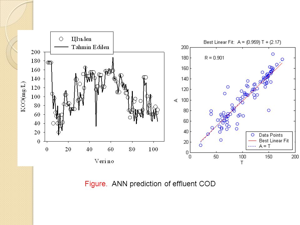 Figure. ANN prediction of effluent COD