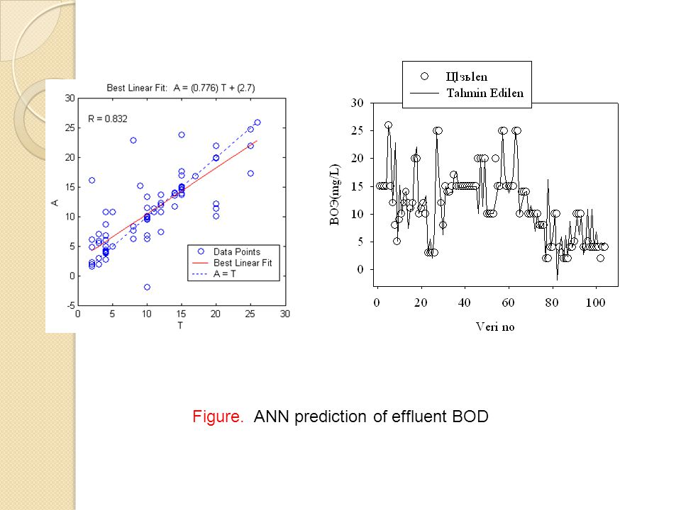 Figure. ANN prediction of effluent BOD