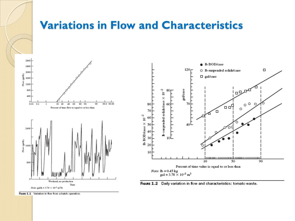 Example Using the measured data for BOD plot frequency of occurrence curve First value = 100/(2*n)