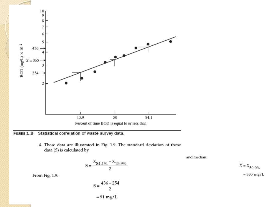 Figure. ANN prediction of effluent BOD