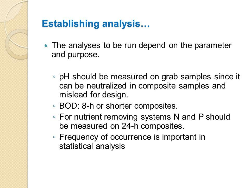 Parameter Unit 2h-Composite samples 24h-Composite samples BOD5(mg/L)4035 COD(mg/L)12090 SS(mg/L)4025 pH-6-9 Turkish Water Pollution Control Regulation