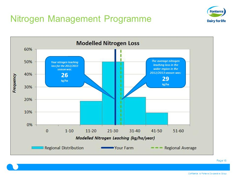 Page 16 Confidential to Fonterra Co-operative Group Nitrogen Management Programme Your nitrogen leaching loss for the 2012/2013 season was: 26 kg/ha The average nitrogen leaching loss in the wider region in the 2012/2013 season was: 29 kg/ha