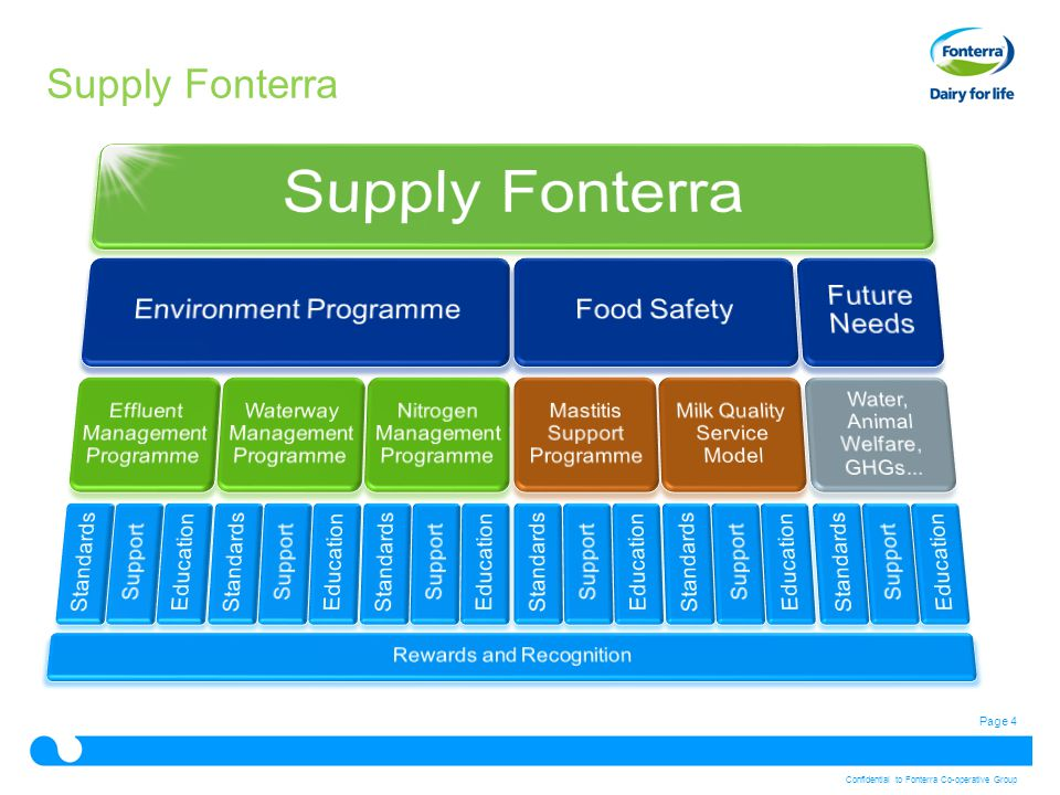 Page 4 Confidential to Fonterra Co-operative Group Supply Fonterra