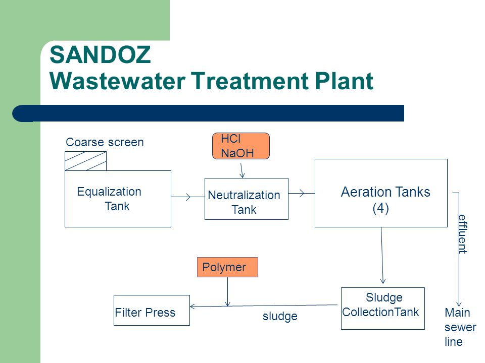 SANDOZ Wastewater Treatment Plant Coarse screen Equalization Tank HCl NaOH Neutralization Tank Aeration Tanks (4) Sludge CollectionTank Polymer Filter PressMain sewer line effluent sludge