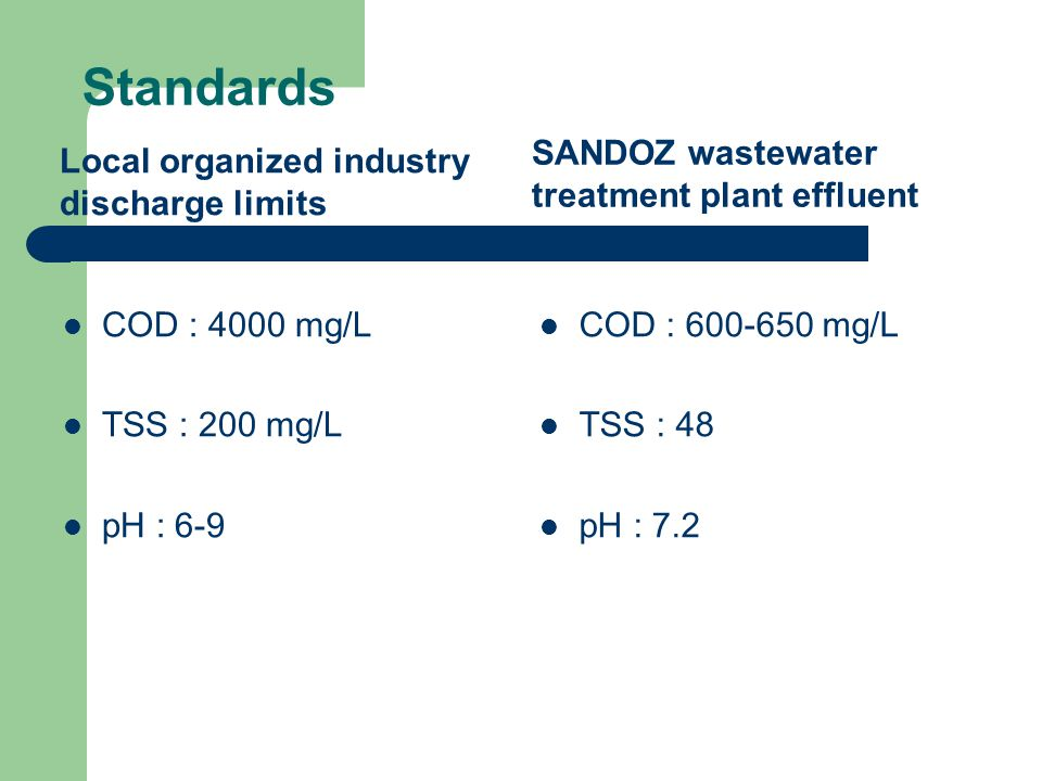 Standards Local organized industry discharge limits COD : 4000 mg/L TSS : 200 mg/L pH : 6-9 SANDOZ wastewater treatment plant effluent COD : 600-650 mg/L TSS : 48 pH : 7.2