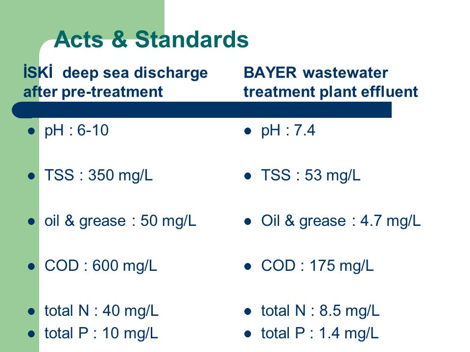 Acts & Standards İSKİ deep sea discharge after pre-treatment pH : 6-10 TSS : 350 mg/L oil & grease : 50 mg/L COD : 600 mg/L total N : 40 mg/L total P : 10 mg/L BAYER wastewater treatment plant effluent pH : 7.4 TSS : 53 mg/L Oil & grease : 4.7 mg/L COD : 175 mg/L total N : 8.5 mg/L total P : 1.4 mg/L