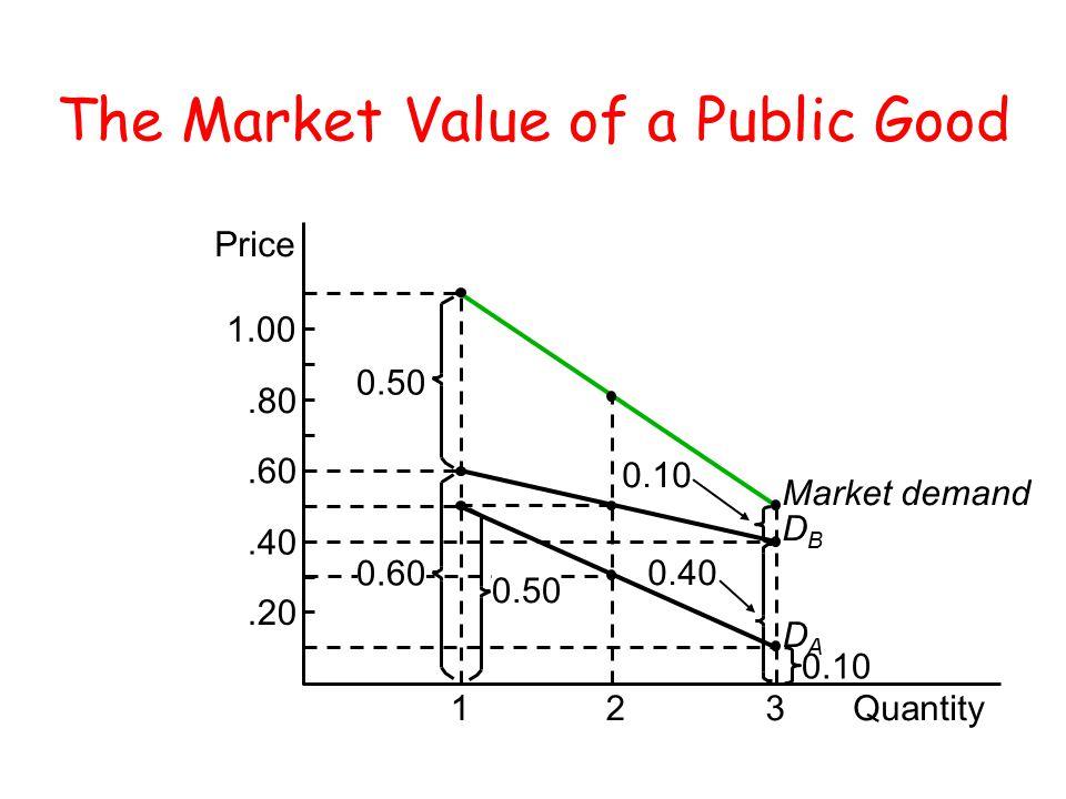 The Market Value of a Public Good 0.50 Price 123Quantity.80.60.40.20 1.00 Market demand DBDB DADA 0.10 0.40 0.10 0.60 0.50