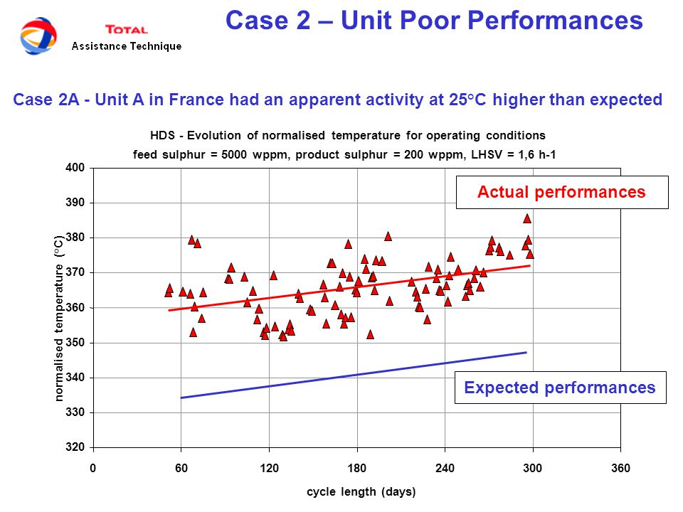 Case 2 – Unit Poor Performances Cause analysis a.Sampling and analysis validity.