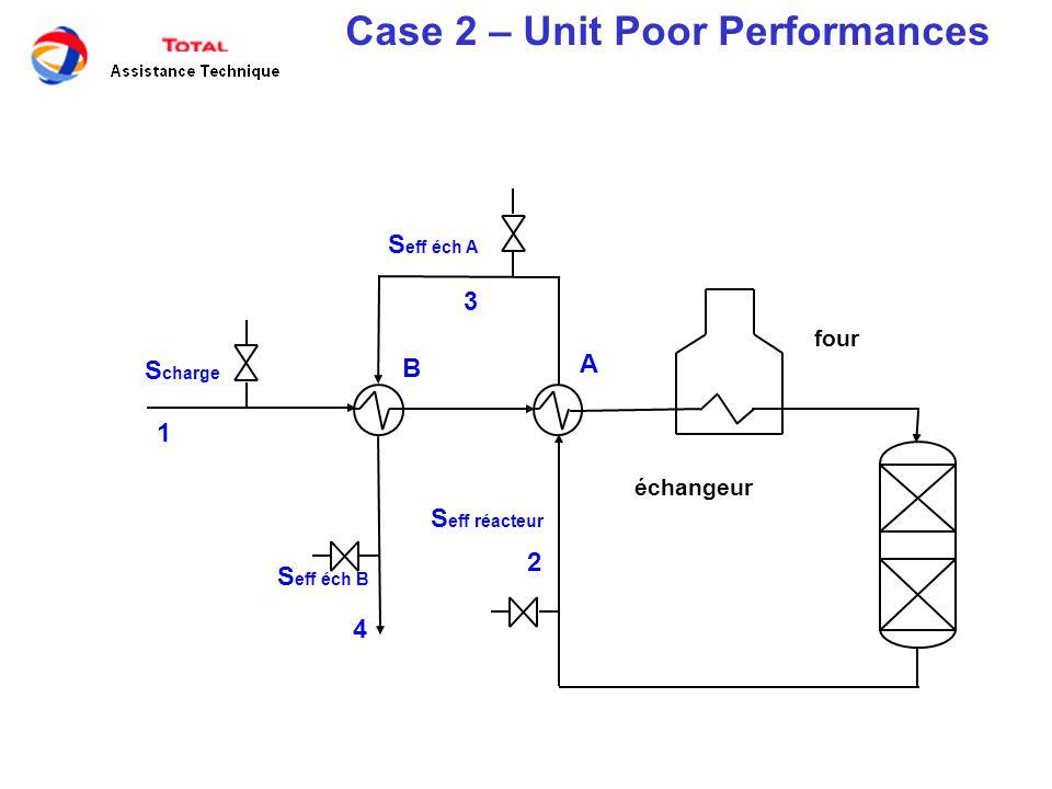 four échangeur S charge S eff réacteur S eff éch A S eff éch B 1 2 3 4 A B