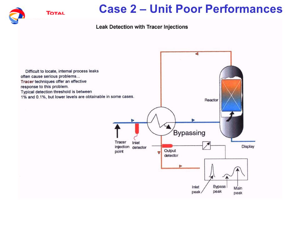 Case 2 – Unit Poor Performances PACKINOX Exchangers