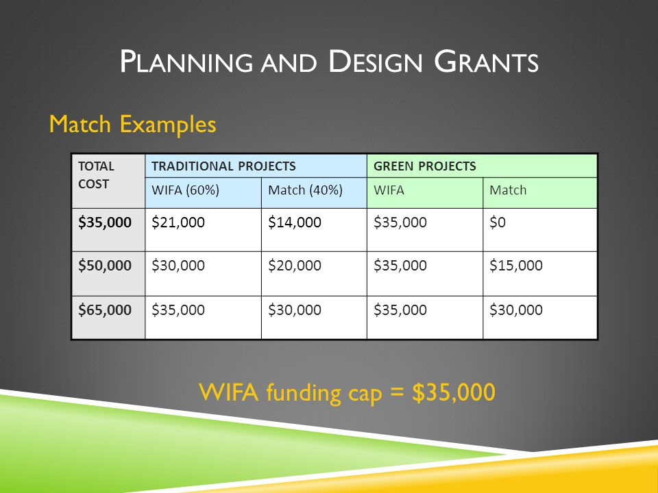P LANNING AND D ESIGN G RANTS Match Examples TOTAL COST TRADITIONAL PROJECTSGREEN PROJECTS WIFA (60%)Match (40%)WIFAMatch $35,000$21,000$14,000$35,000$0 $50,000$30,000$20,000$35,000$15,000 $65,000$35,000$30,000$35,000$30,000 WIFA funding cap = $35,000