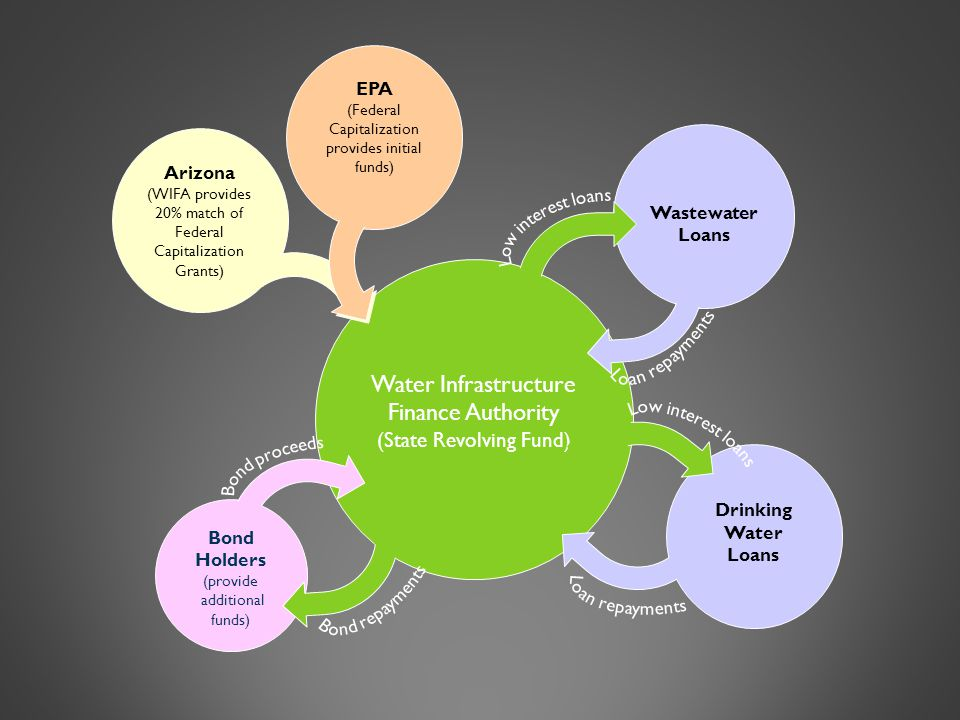 Arizona (WIFA provides 20% match of Federal Capitalization Grants) Water Infrastructure Finance Authority (State Revolving Fund) Bond Holders (provide additional funds) EPA (Federal Capitalization provides initial funds) Wastewater Loans Drinking Water Loans