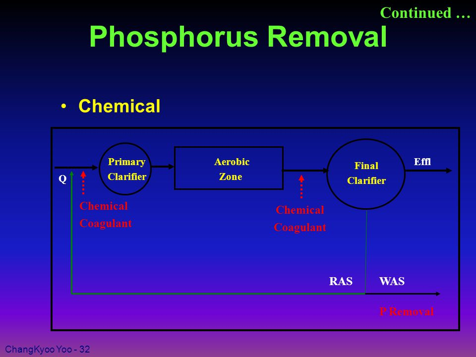 ChangKyoo Yoo - 32 Phosphorus Removal Chemical Continued … Final Clarifier RAS WAS Effl Q Aerobic Zone Chemical Coagulant P Removal Primary Clarifier Chemical Coagulant