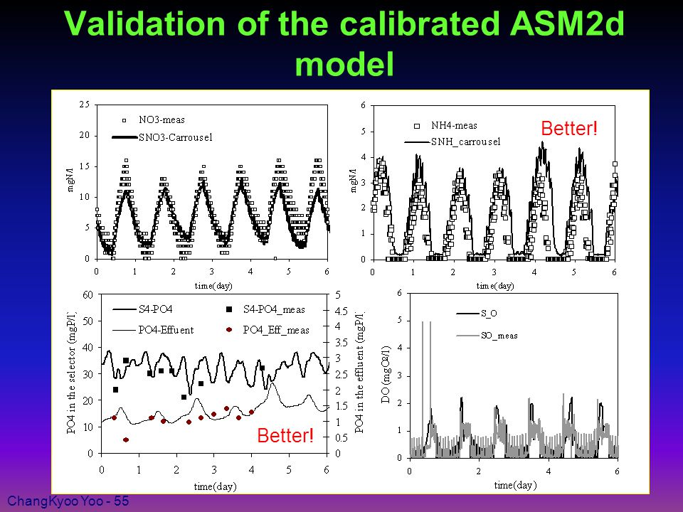 ChangKyoo Yoo - 55 Better! Validation of the calibrated ASM2d model