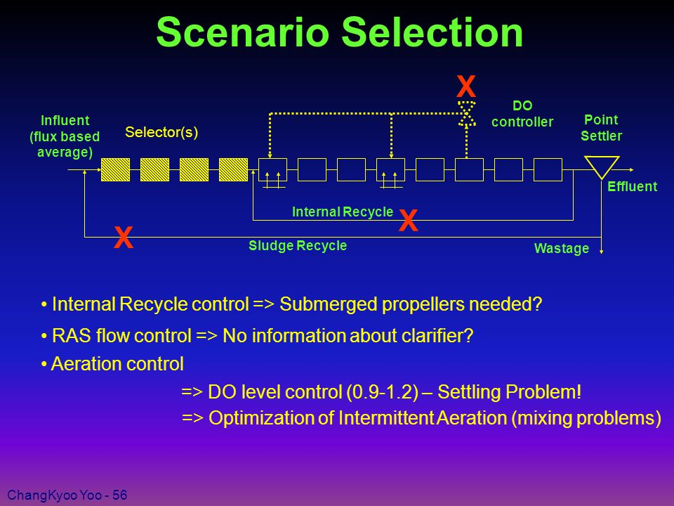 ChangKyoo Yoo - 56 Scenario Selection Internal Recycle control => Submerged propellers needed.