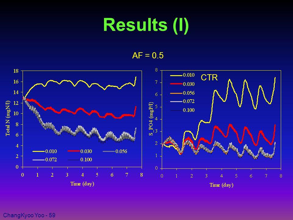 ChangKyoo Yoo - 59 Results (I) AF = 0.5 CTR