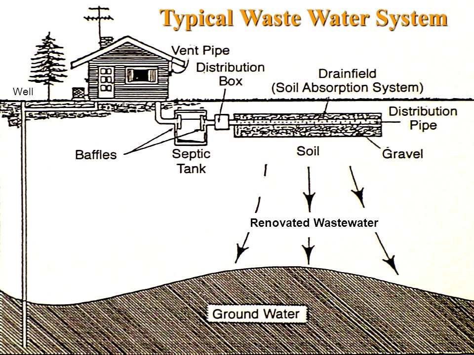 Typical Waste Water System Well Renovated Wastewater