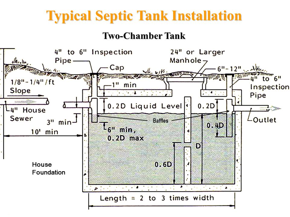 House Foundation Typical Septic Tank Installation Two-Chamber Tank Baffles