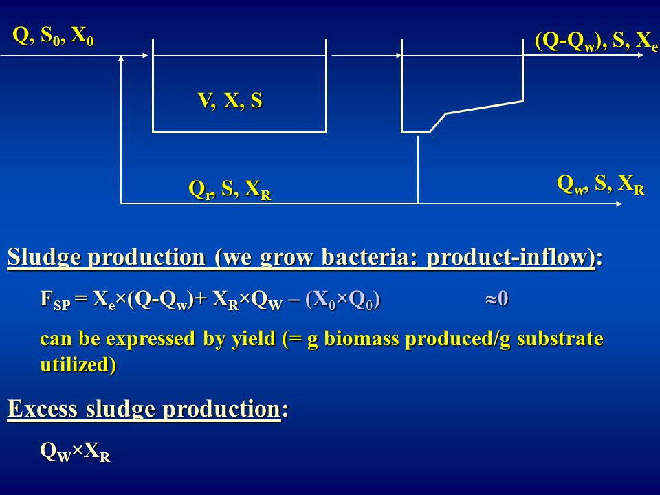Sludge production (we grow bacteria: product-inflow): F SP = X e ×(Q-Q w )+ X R ×Q W – (X 0 ×Q 0 ) can be expressed by yield (= g biomass produced/g s