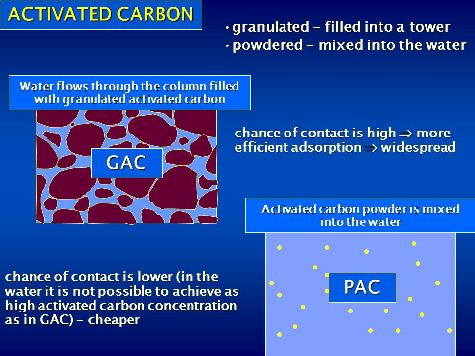 ACTIVATED CARBON chance of contact is high  more efficient adsorption  widespread GAC Water flows through the column filled with granulated activate