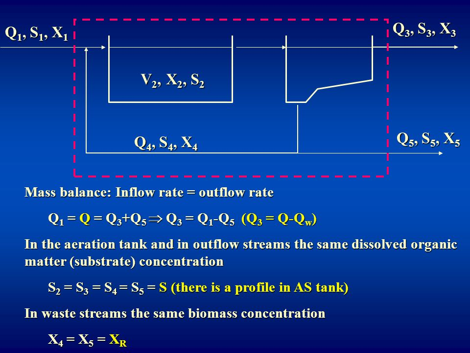 Mass balance: Inflow rate = outflow rate Q 1 = Q = Q 3 +Q 5  Q 3 = Q 1 -Q 5 (Q 3 = Q-Q w ) In the aeration tank and in outflow streams the same disso