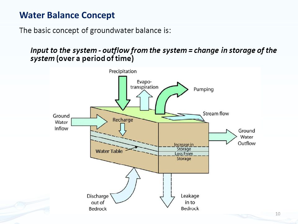 Water Balance Concept The basic concept of groundwater balance is: Input to the system ‑ outflow from the system = change in storage of the system (over a period of time) 10