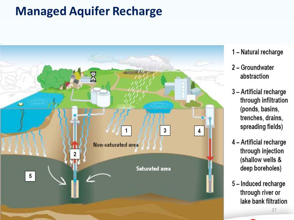 37 Managed Aquifer Recharge