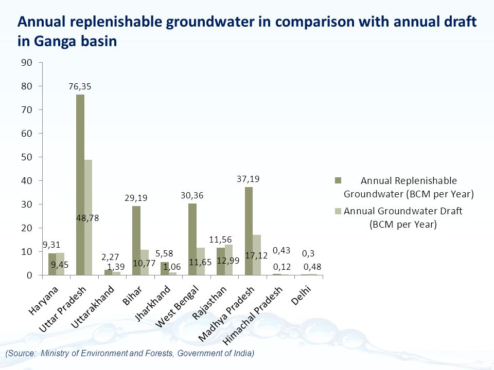 Annual replenishable groundwater in comparison with annual draft in Ganga basin (Source: Ministry of Environment and Forests, Government of India)
