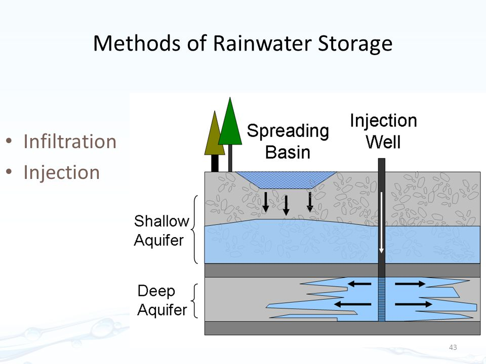 Methods of Rainwater Storage Infiltration Injection 43