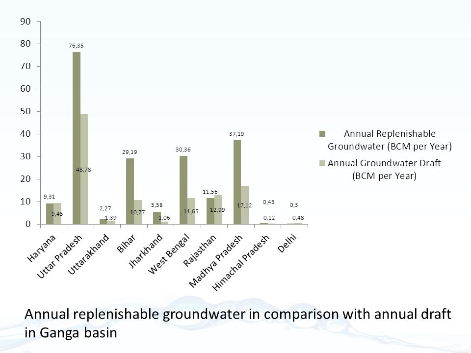 Annual replenishable groundwater in comparison with annual draft in Ganga basin