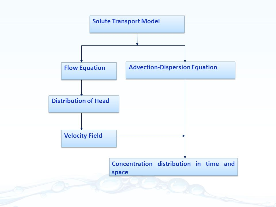 Flow Equation Advection-Dispersion Equation Distribution of Head Velocity Field Solute Transport Model Concentration distribution in time and space