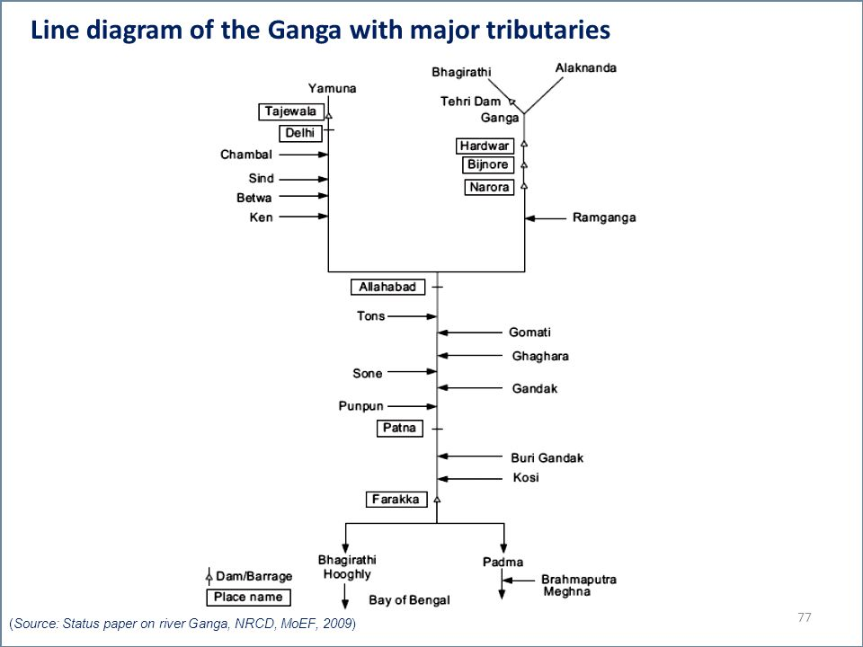 Line diagram of the Ganga with major tributaries 77 (Source: Status paper on river Ganga, NRCD, MoEF, 2009)