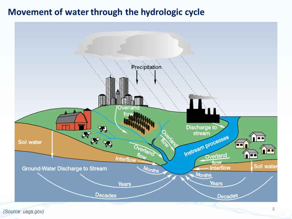 Movement of water through the hydrologic cycle 8 (Source: usgs.gov)