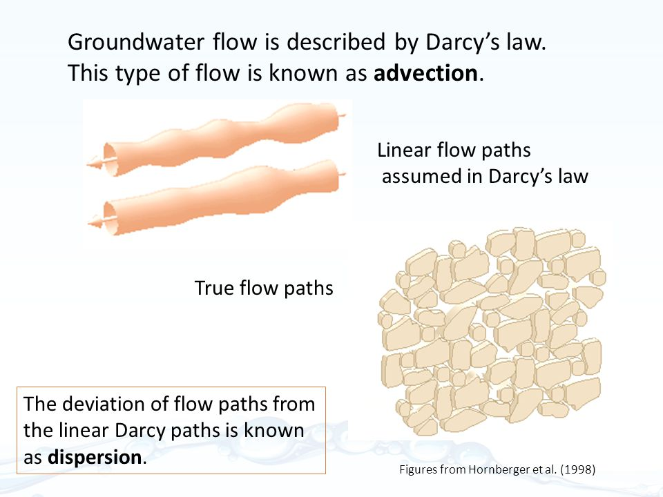 Groundwater flow is described by Darcy's law.This type of flow is known as advection.