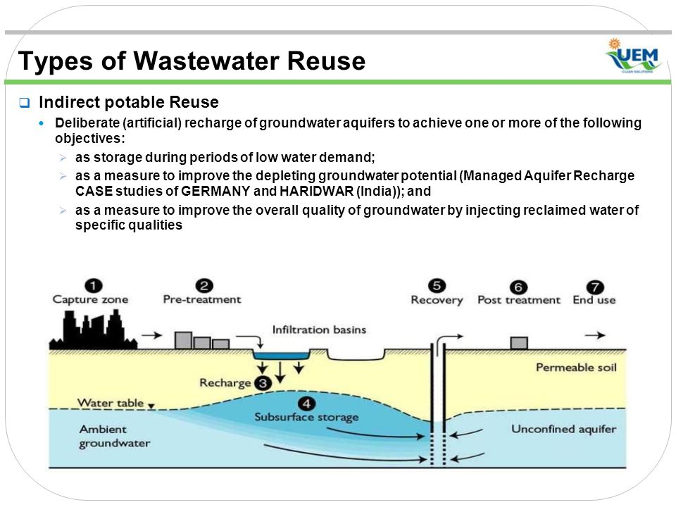 Types of Wastewater Reuse  Indirect potable Reuse Deliberate (artificial) recharge of groundwater aquifers to achieve one or more of the following objectives:  as storage during periods of low water demand;  as a measure to improve the depleting groundwater potential (Managed Aquifer Recharge CASE studies of GERMANY and HARIDWAR (India)); and  as a measure to improve the overall quality of groundwater by injecting reclaimed water of specific qualities