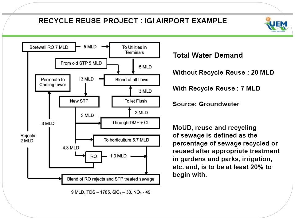 RECYCLE REUSE PROJECT : IGI AIRPORT EXAMPLE Total Water Demand Without Recycle Reuse : 20 MLD With Recycle Reuse : 7 MLD Source: Groundwater MoUD, reuse and recycling of sewage is defined as the percentage of sewage recycled or reused after appropriate treatment in gardens and parks, irrigation, etc.