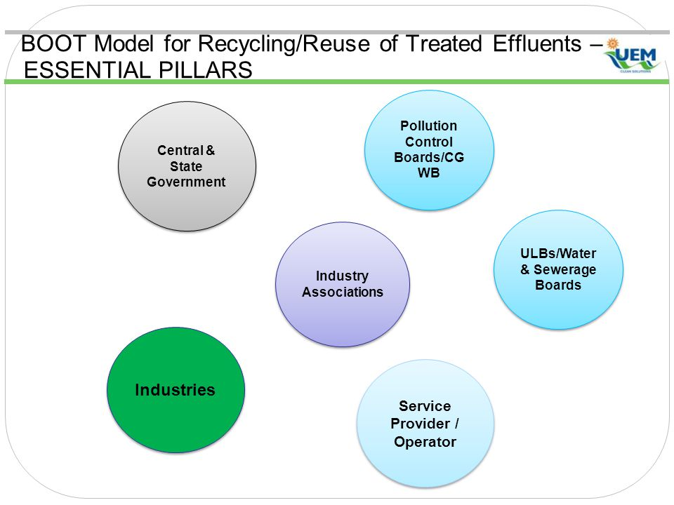 Pollution Control Boards/CG WB Central & State Government Industries Service Provider / Operator BOOT Model for Recycling/Reuse of Treated Effluents – ESSENTIAL PILLARS Industry Associations ULBs/Water & Sewerage Boards
