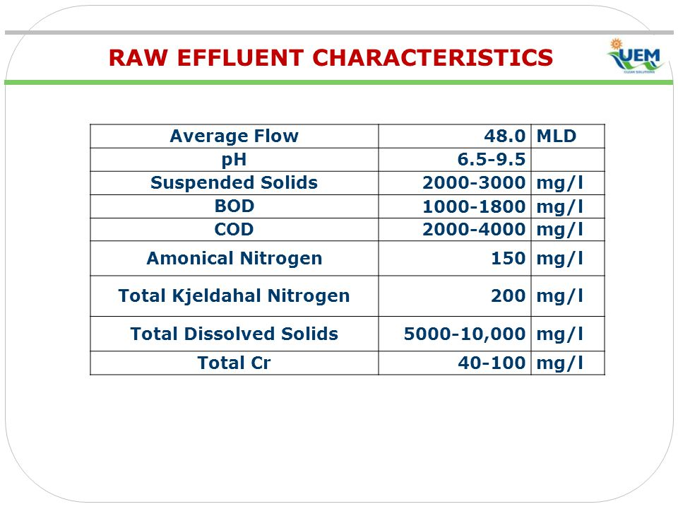 RAW EFFLUENT CHARACTERISTICS Average Flow48.0MLD pH6.5-9.5 Suspended Solids2000-3000mg/l BOD1000-1800mg/l COD2000-4000mg/l Amonical Nitrogen150mg/l Total Kjeldahal Nitrogen200mg/l Total Dissolved Solids5000-10,000mg/l Total Cr40-100mg/l