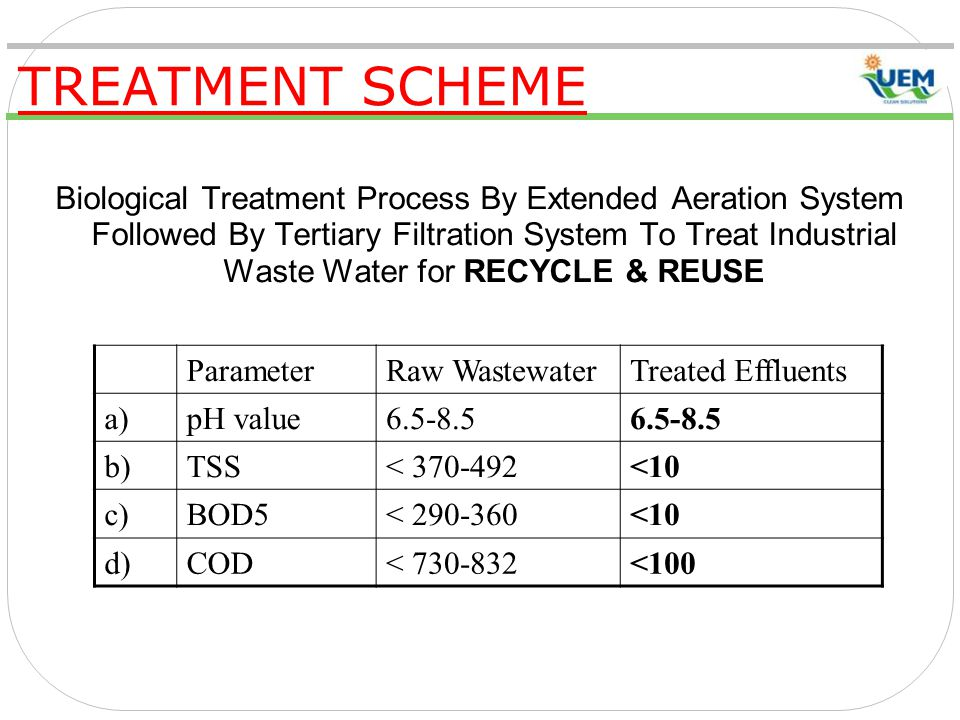 TREATMENT SCHEME Biological Treatment Process By Extended Aeration System Followed By Tertiary Filtration System To Treat Industrial Waste Water for RECYCLE & REUSE ParameterRaw WastewaterTreated Effluents a)pH value6.5-8.5 b)TSS< 370-492<10 c)BOD5< 290-360<10 d)COD< 730-832<100