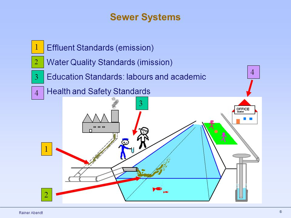 ® Rainer Abendt Effluent Standards (emission) Water Quality Standards (imission) Education Standards: labours and academic Health and Safety Standards 2 1 1 2 3 4 3 4 Sewer Systems