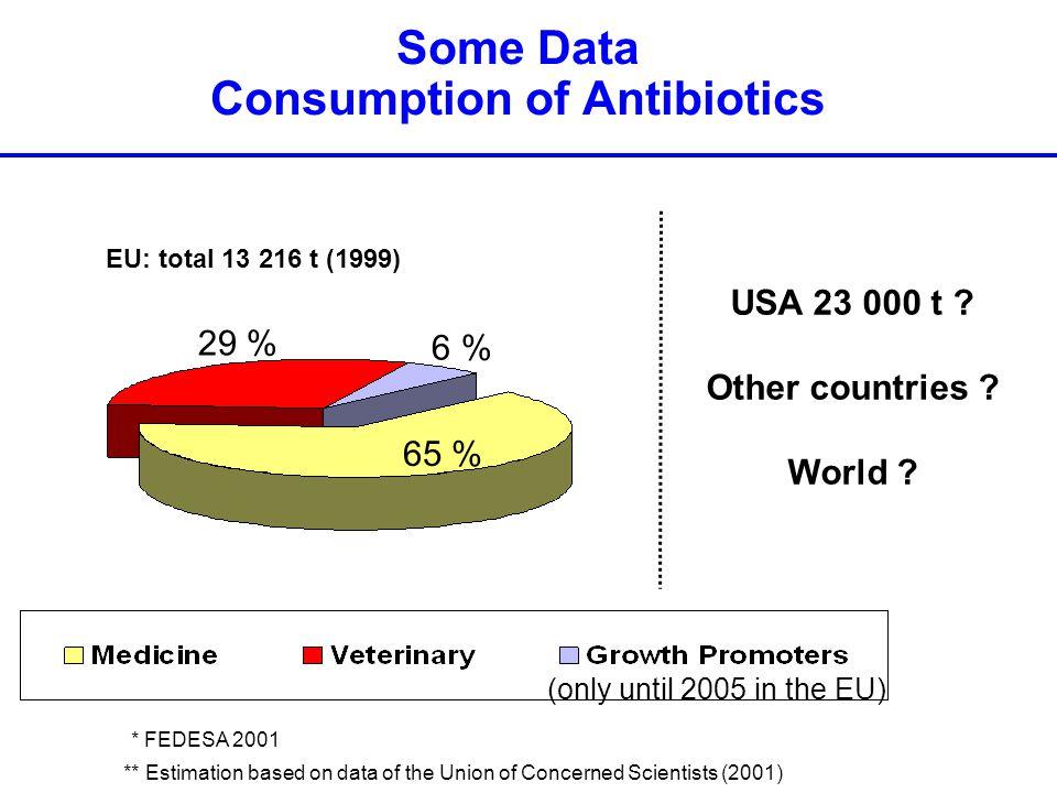 Some Data Consumption of Antibiotics 65 % 6 % 29 % USA 23 000 t .