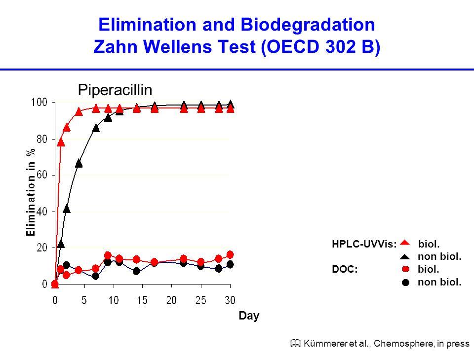 HPLC-UVVis: biol. non biol. DOC: biol. non biol.