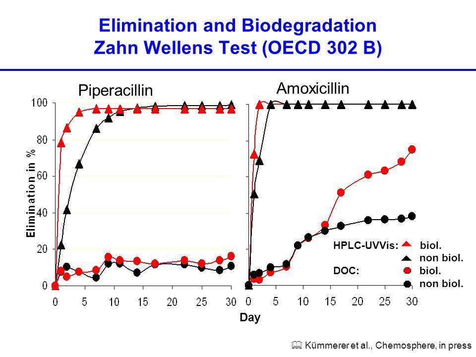 HPLC-UVVis: biol.non biol. DOC: biol. non biol.