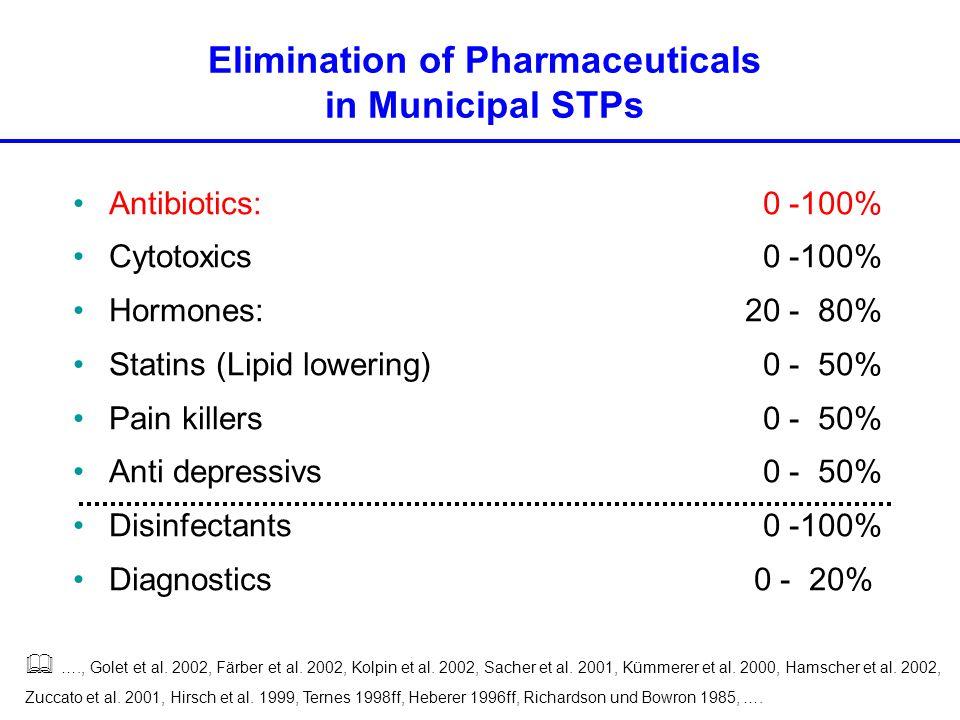Antibiotics: 0 -100% Cytotoxics 0 -100% Hormones:20 - 80% Statins (Lipid lowering) 0 - 50% Pain killers 0 - 50% Anti depressivs 0 - 50% Disinfectants 0 -100% Diagnostics 0 - 20% Elimination of Pharmaceuticals in Municipal STPs  …., Golet et al.