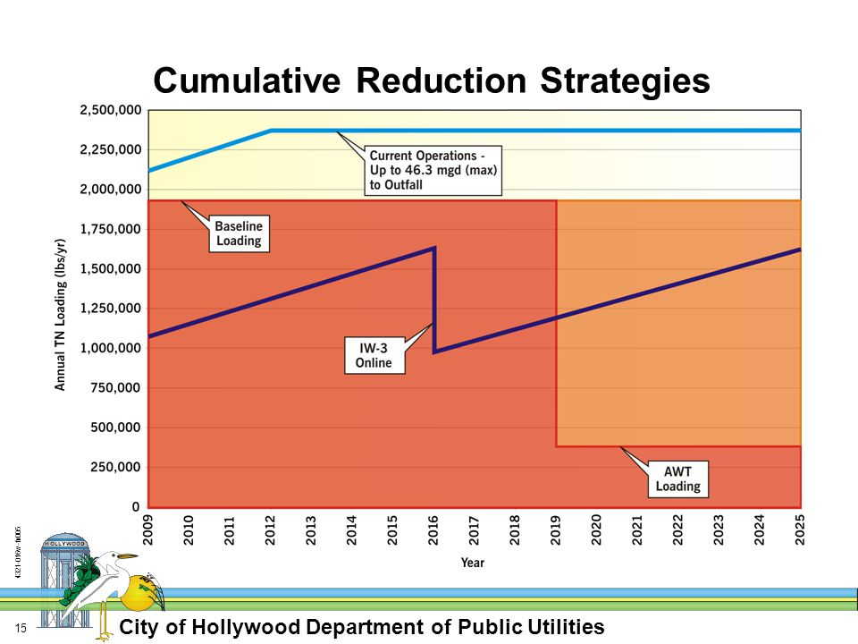 City of Hollywood Department of Public Utilities w-fn Cumulative Reduction Strategies