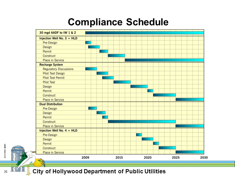 City of Hollywood Department of Public Utilities w-fn Compliance Schedule