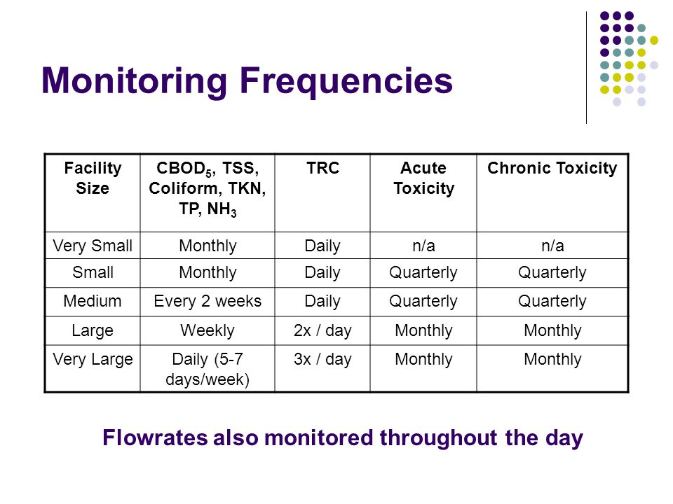 Monitoring Frequencies Facility Size CBOD 5, TSS, Coliform, TKN, TP, NH 3 TRCAcute Toxicity Chronic Toxicity Very SmallMonthlyDailyn/a SmallMonthlyDai